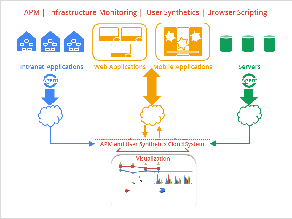 Application Performance Monitoring and Synthetic Monitoring