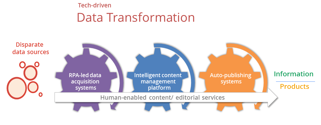 Tech-driven Data Transformation